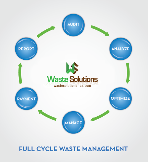 Waste Solutions Full Cycle
